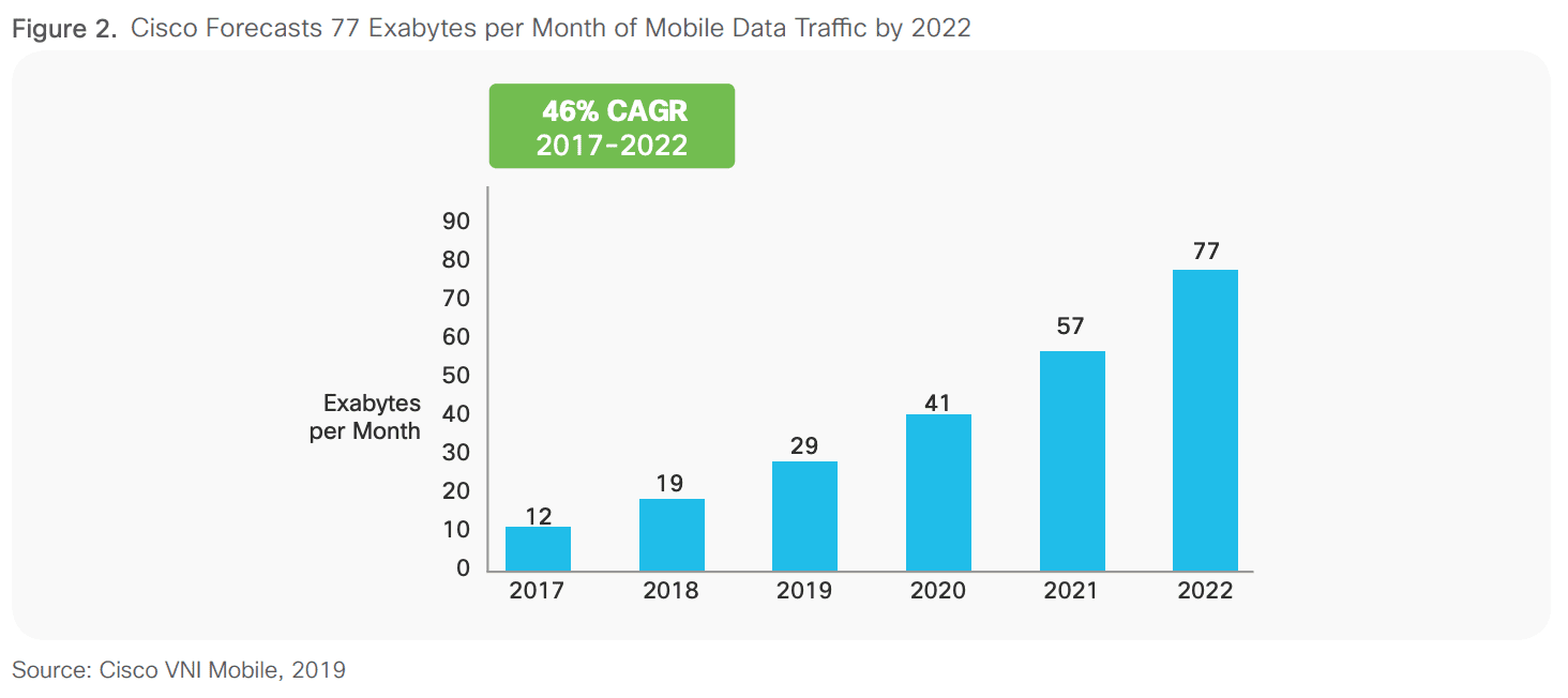 Mobile Video Growth 2019